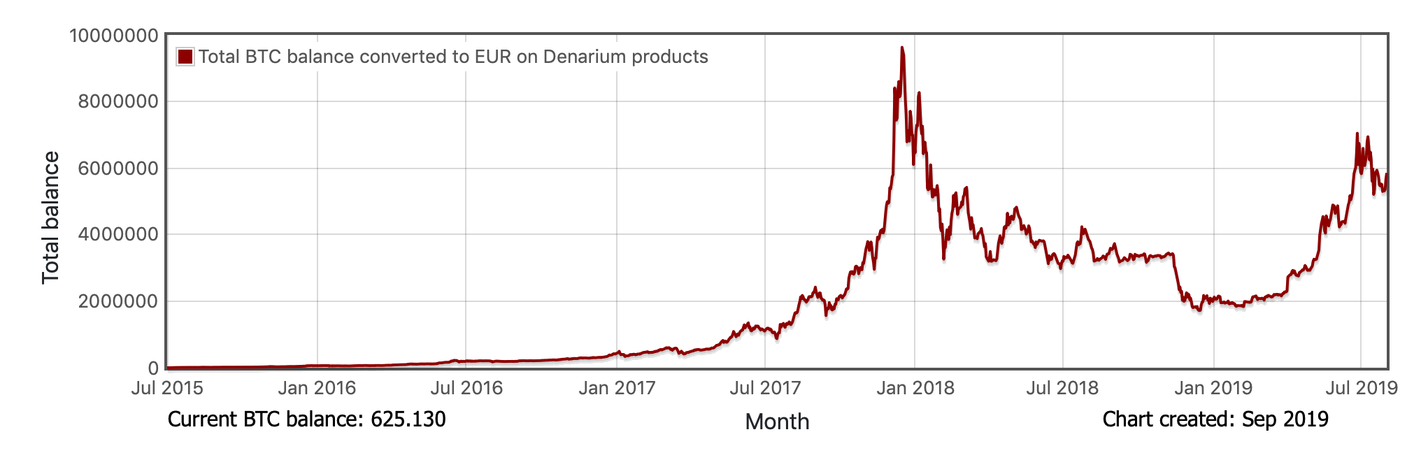Denarium Bitcoin Total EUR Balance by time